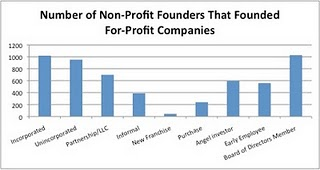 Chart showing for-profit companies created by Stanford alumni, by sector