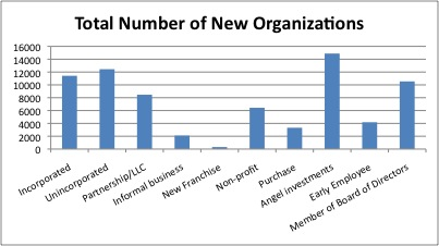 Chart showing number of new organizations created by Stanford alumni