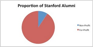Chart showing percentage of organizations started by Stanford alumni, comparing profit to non-profit orgs
