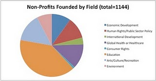 Chart showing number of nonprofits created by Stanford alumni, by field