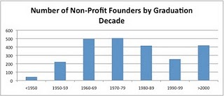 Chart showing number of non-profit orgs created by Stanford alumni, be graduation decade